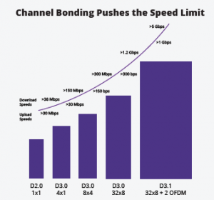 Channel Bonding Pushes the Speed Limit