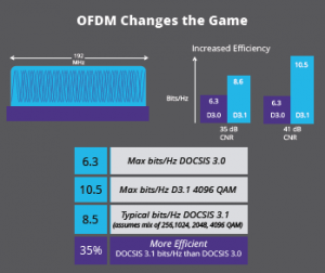 OFDM Changes the Game