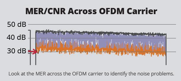 MER/CNR Across OFDM Carrier