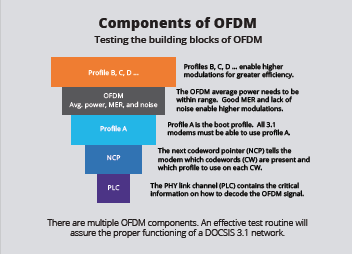 Components of OFDM