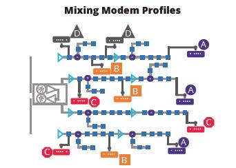Mixing Modem Profiles