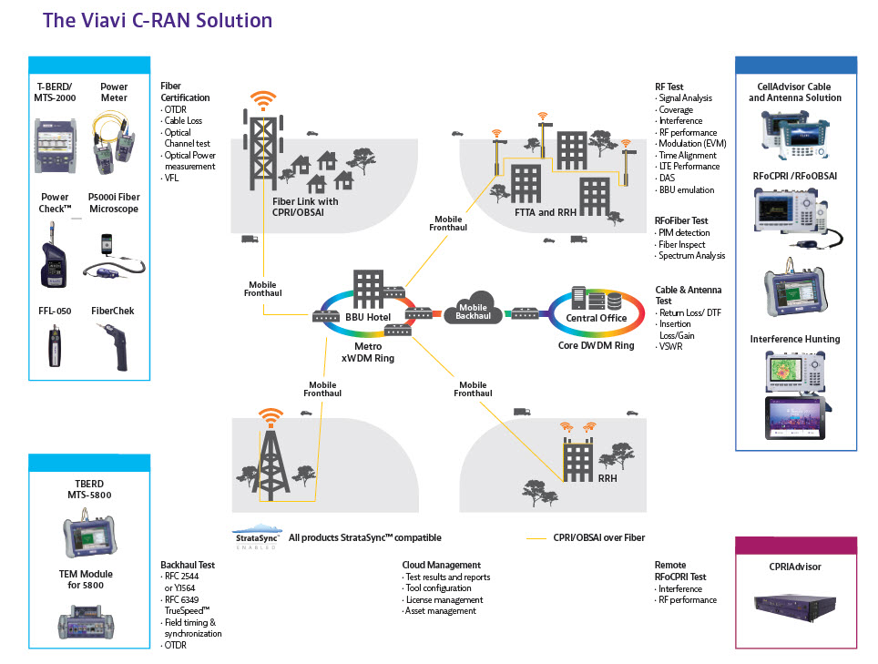 C-RAN diagram