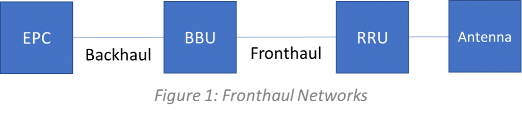 Fronthaul Networks