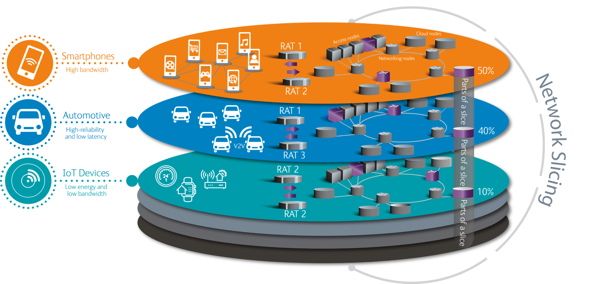 network slicing enabling the 5g future viavi perspectives