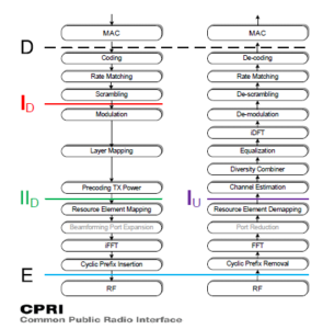 Functional Split CPRI