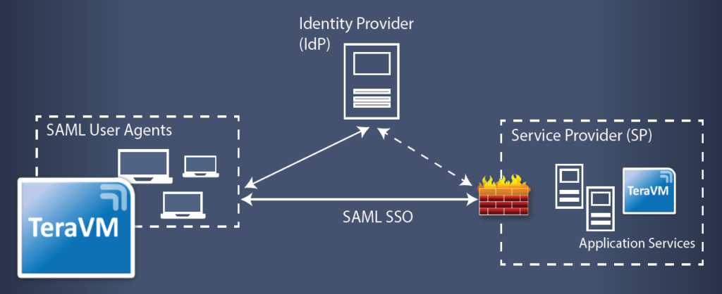 The challenge of access security tackled with SAML solutions
