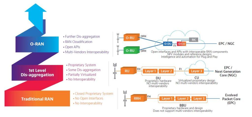 Open RAN Architecture