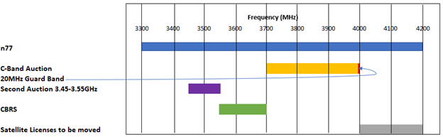 C-band spectrum in the US
