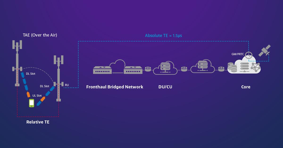 TDD transmission