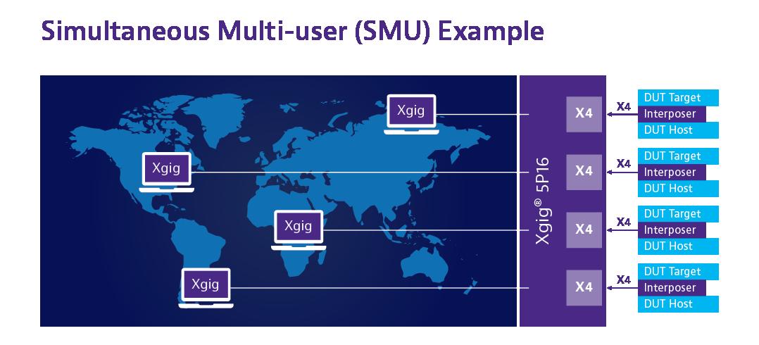 Xgig 5P16 Multi-User Image